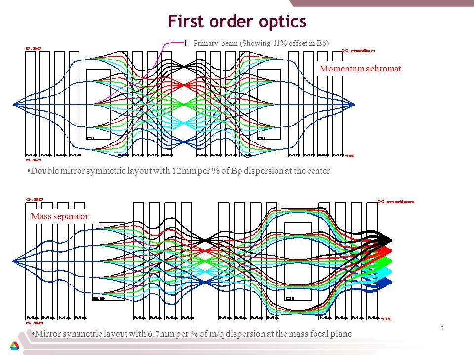 Allowed Higher order Harmonics for Quadrupole Magnet