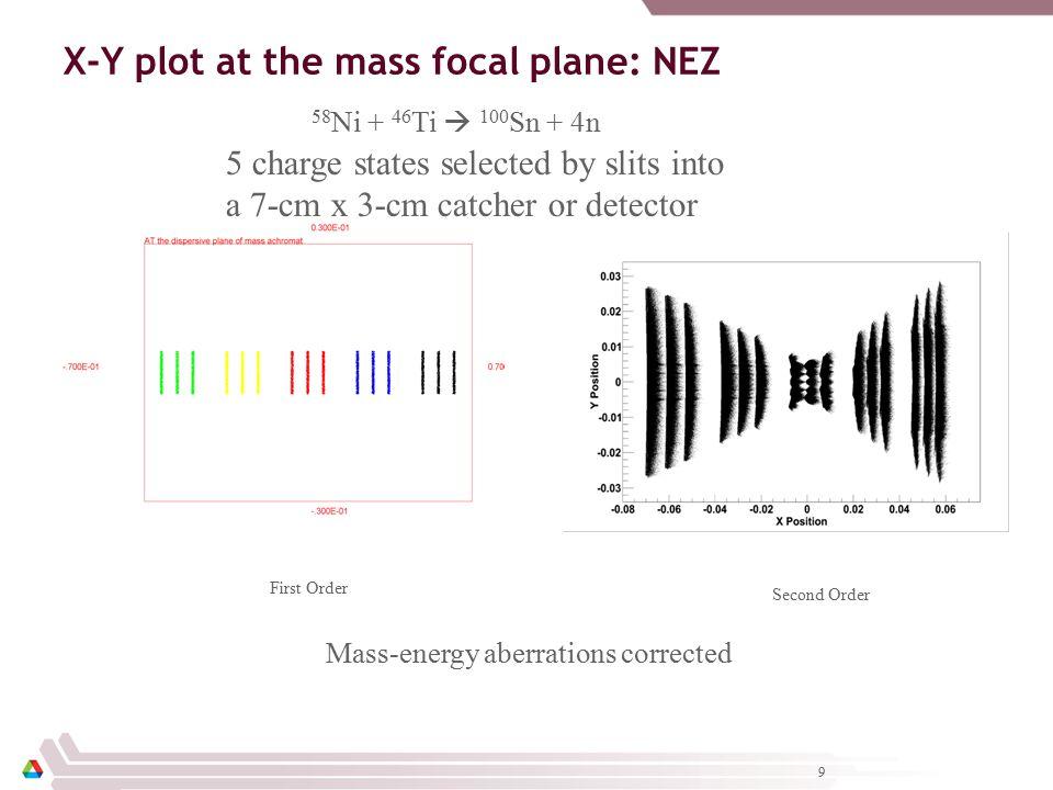 10 Histogram at mass focal Plane Plot showing position of mass line 48 Ca + 248 Cm  292 116 + 4n δQ=±2, δm=±1, ∆Bρ =4.6% Mass energy aberrations corrected