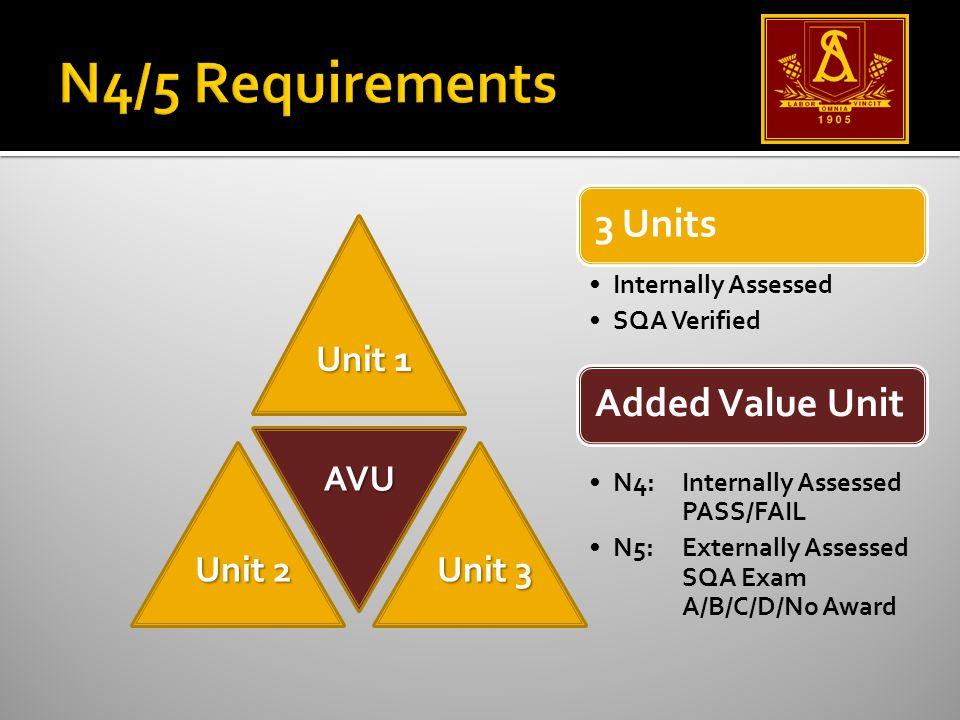 3 Units Internally Assessed SQA Verified Added Value Unit N4:Internally Assessed PASS/FAIL N5: Externally Assessed SQA Exam A/B/C/D/No Award Unit 1 Unit 3 Unit 2 AVU
