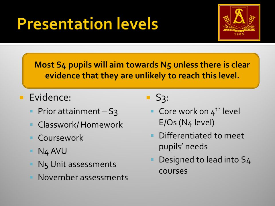  S3:  Core work on 4 th level E/Os (N4 level)  Differentiated to meet pupils' needs  Designed to lead into S4 courses  Evidence:  Prior attainment – S3  Classwork/ Homework  Coursework  N4 AVU  N5 Unit assessments  November assessments Most S4 pupils will aim towards N5 unless there is clear evidence that they are unlikely to reach this level.