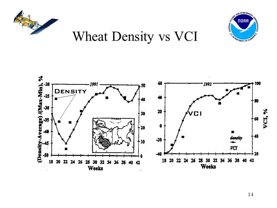 14 Wheat Density vs VCI