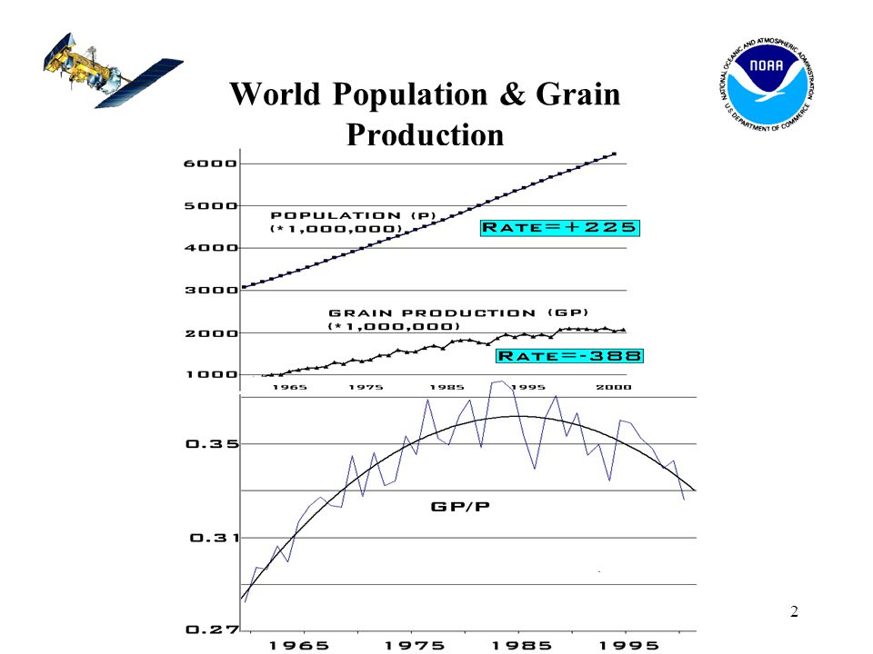 2 World Population & Grain Production
