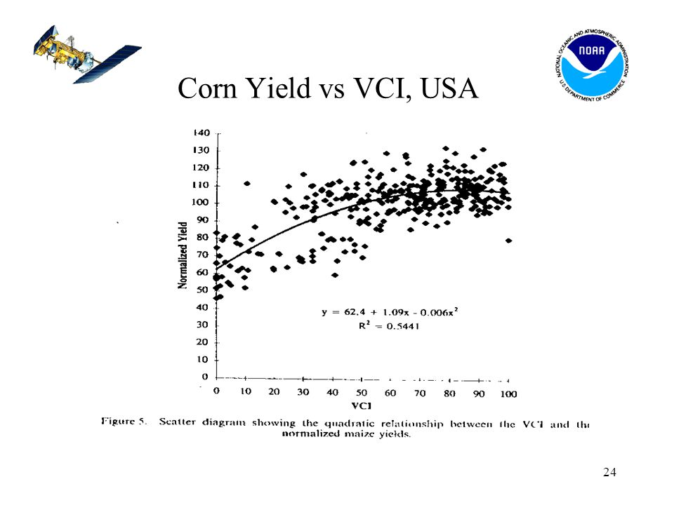 24 Corn Yield vs VCI, USA