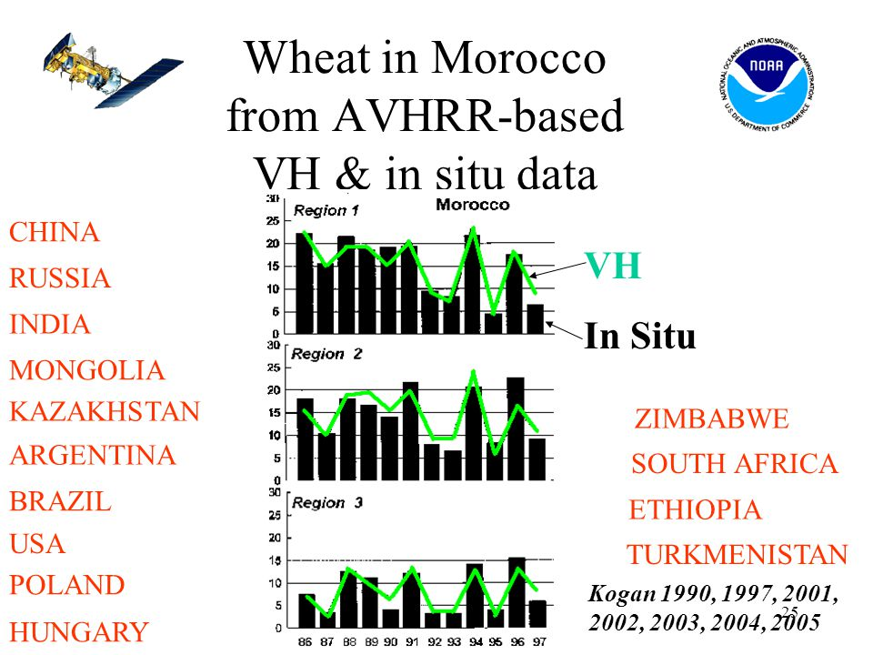 25 Wheat in Morocco from AVHRR-based VH & in situ data VH In Situ CHINA RUSSIA INDIA MONGOLIA KAZAKHSTAN ARGENTINA BRAZIL USA POLAND HUNGARY ZIMBABWE SOUTH AFRICA ETHIOPIA TURKMENISTAN Kogan 1990, 1997, 2001, 2002, 2003, 2004, 2005