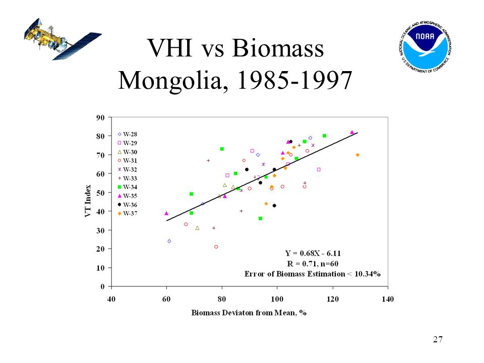 27 VHI vs Biomass Mongolia, 1985-1997