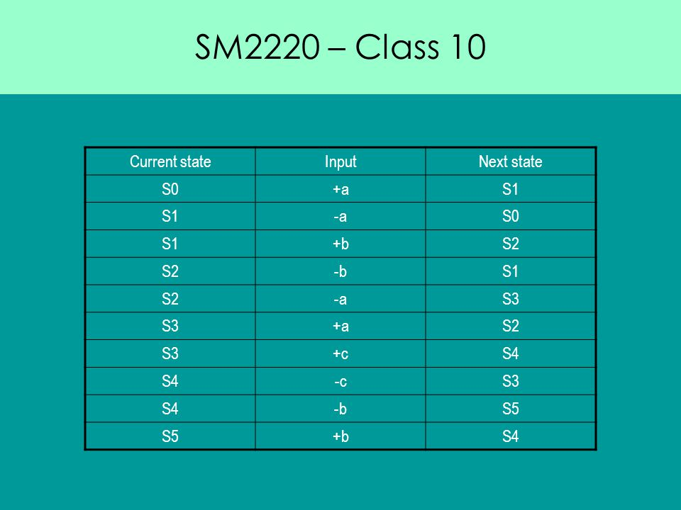 SM2220 – Class 10 Current stateInputNext state S0+aS1 -aS0 S1+bS2 -bS1 S2-aS3 +aS2 S3+cS4 -cS3 S4-bS5 +bS4
