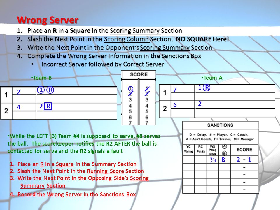 Wrong Server 1.Place an R in a Square in the Scoring Summary Section 2.Slash the Next Point in the Scoring Column Section. NO SQUARE Here! 3.Write the