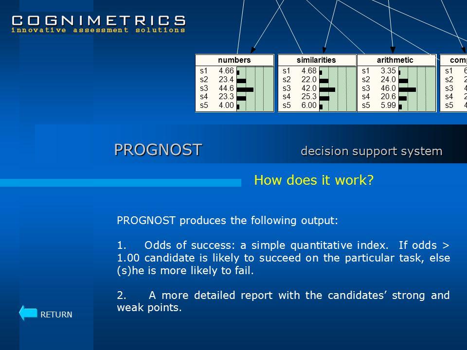 TESTS collecting information CogniMetrics, Inc.
