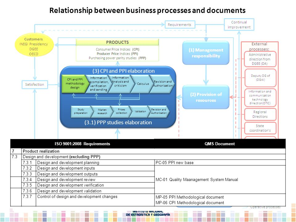 Information Analysis and criticism Calculus Revision and Authorization (3) CPI and PPI elaboration Market research Prices collection Study preparation (3.1) PPP studies elaboration Information recompilation, verification and sending Validation Revision and Authorization ISO 9001:2008 RequirementsQMS Document 7 Product realization 7.3Design and development (excluding PPP) 7.3.1Design and development planning PC-05 PPI new base 7.3.2Design and development inputs MC-01 Quality Maanagement System Manual 7.3.3Design and development outputs 7.3.4Design and development review 7.3.5Design and development verification 7.3.6Design and development validation 7.3.7Control of design and development changes MP-05 PPI Methodological document MP-06 CPI Methodological document CPI and PPI methodology design Relationship between business processes and documents