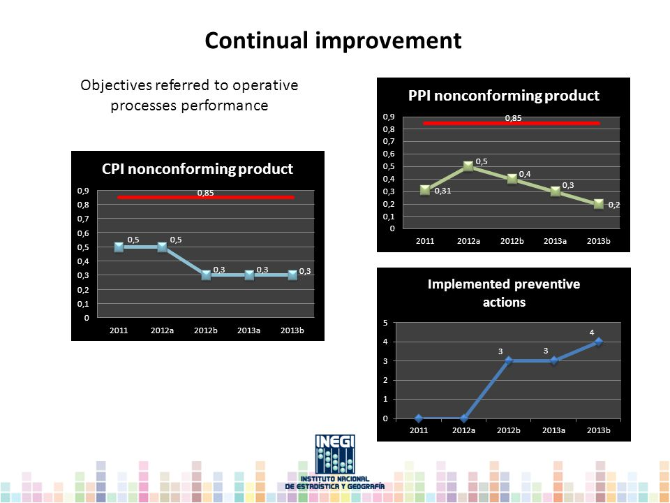 Continual improvement Objectives referred to operative processes performance