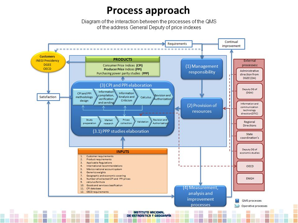Diagram of the interaction between the processes of the QMS of the address General Deputy of price indexes Process approach