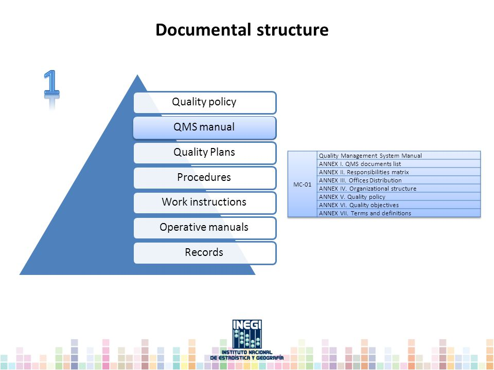 Quality policy QMS manual Procedures Work instructions Operative manuals Records Quality plans Documental structure