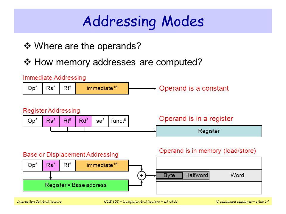 Instruction Set ArchitectureCOE 308 – Computer Architecture – KFUPM© Muhamed Mudawar – slide 54 Addressing Modes Op 6 Rs 5 Rt 5 immediate 16 Base or D