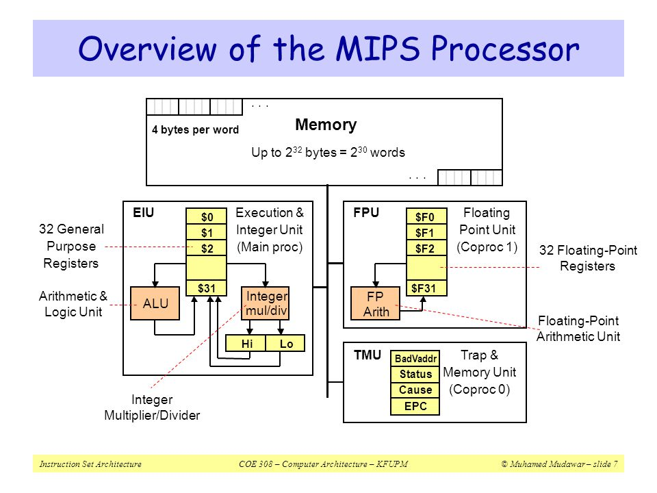 Instruction Set ArchitectureCOE 308 – Computer Architecture – KFUPM© Muhamed Mudawar – slide 48 Load and Store Instructions InstructionMeaningI-Type Format lbrt, imm 16 (rs)rt = MEM[rs+imm 16 ]0x20rs 5 rt 5 imm 16 lhrt, imm 16 (rs)rt = MEM[rs+imm 16 ]0x21rs 5 rt 5 imm 16 lwrt, imm 16 (rs)rt = MEM[rs+imm 16 ]0x23rs 5 rt 5 imm 16 lburt, imm 16 (rs)rt = MEM[rs+imm 16 ]0x24rs 5 rt 5 imm 16 lhurt, imm 16 (rs)rt = MEM[rs+imm 16 ]0x25rs 5 rt 5 imm 16 sbrt, imm 16 (rs)MEM[rs+imm 16 ] = rt0x28rs 5 rt 5 imm 16 shrt, imm 16 (rs)MEM[rs+imm 16 ] = rt0x29rs 5 rt 5 imm 16 swrt, imm 16 (rs)MEM[rs+imm 16 ] = rt0x2brs 5 rt 5 imm 16  Base or Displacement Addressing is used  Memory Address = Rs (base) + Immediate 16 (displacement)  Two variations on base addressing  If Rs = $zero = 0 thenAddress = Immediate 16 (absolute)  If Immediate 16 = 0 thenAddress = Rs (register indirect)
