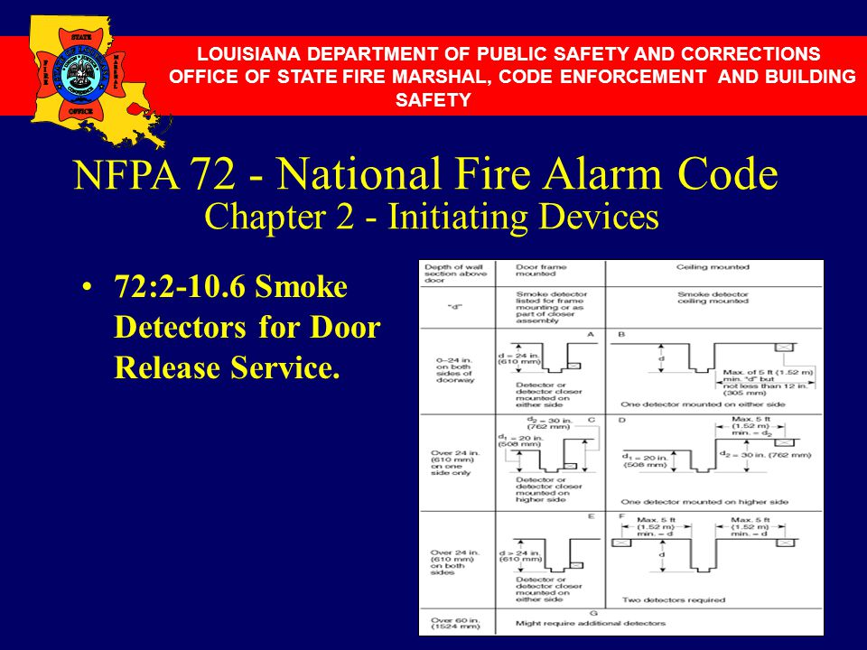 72:2-10.6 Smoke Detectors for Door Release Service. NFPA 72 - National Fire Alarm Code Chapter 2 - Initiating Devices LOUISIANA DEPARTMENT OF PUBLIC S