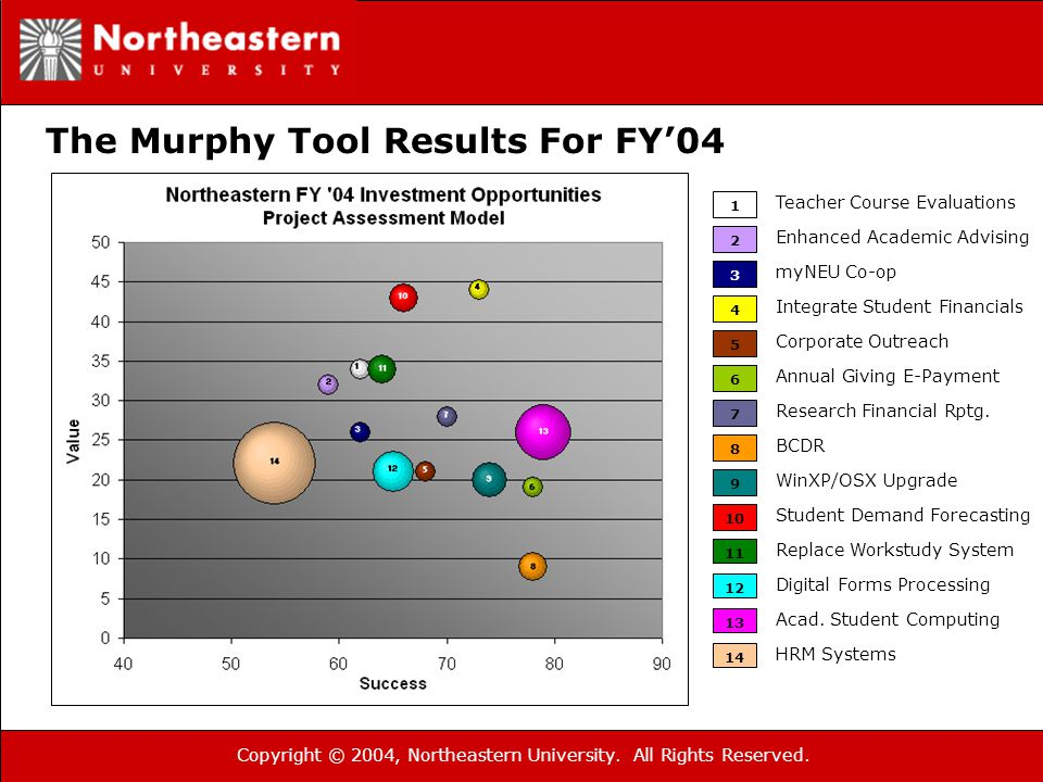 Copyright © 2004, Northeastern University. All Rights Reserved. The Murphy Tool Results For FY'04 1 2 3 Teacher Course Evaluations 4 5 6 7 8 9 10 11 1