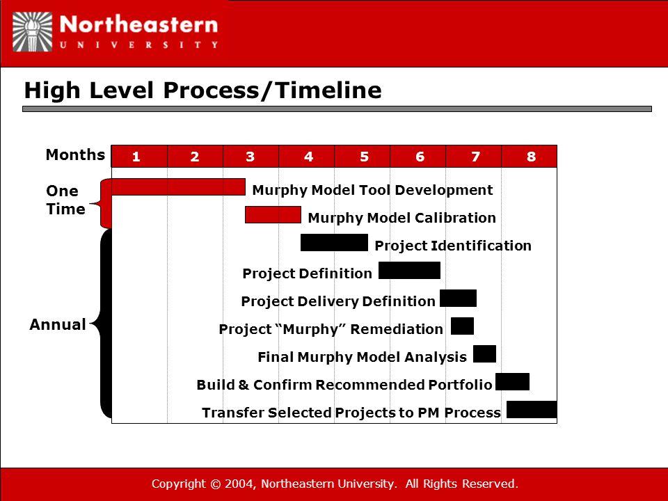 Copyright © 2004, Northeastern University. All Rights Reserved. High Level Process/Timeline 34567821 Murphy Model Tool Development Murphy Model Calibr