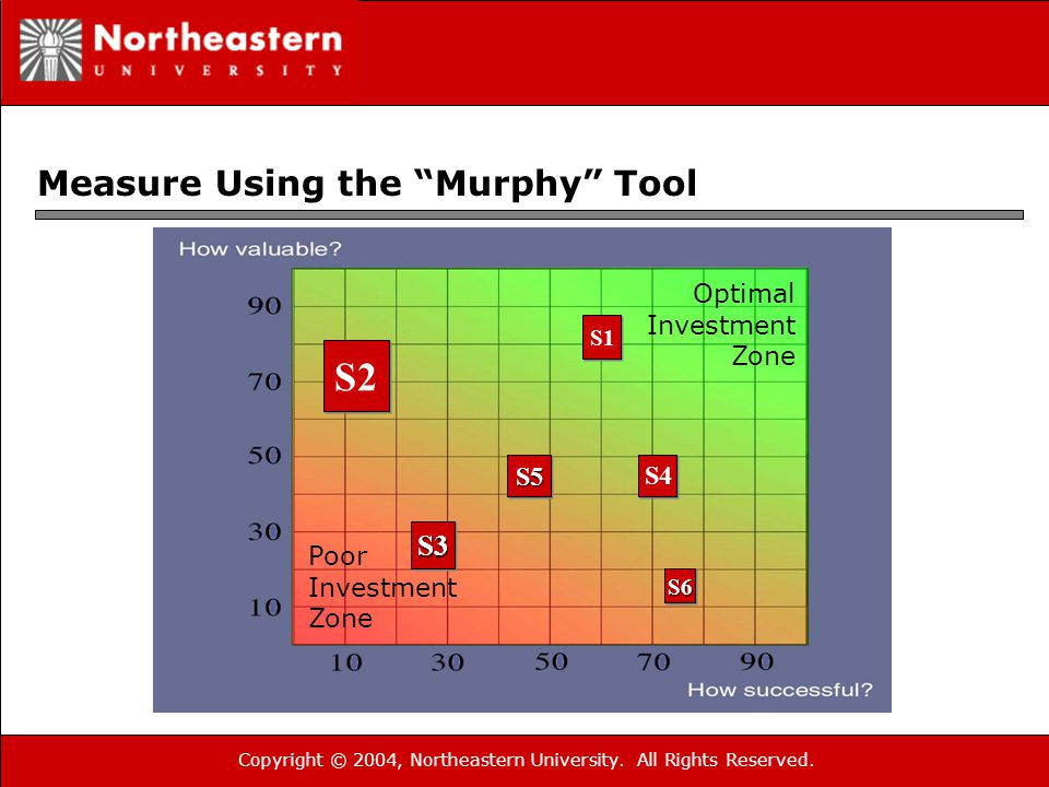 """Copyright © 2004, Northeastern University. All Rights Reserved. Measure Using the """"Murphy"""" Tool S3S3 S6S6 S2 S1 S4 S5S5 Optimal Investment Zone Poor I"""