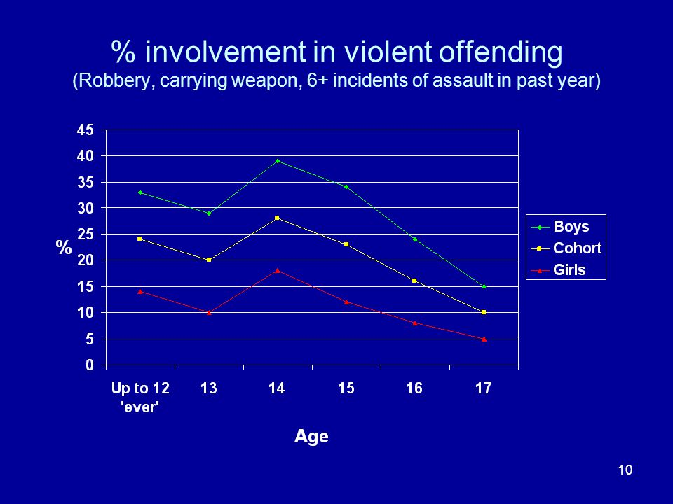 10 % involvement in violent offending (Robbery, carrying weapon, 6+ incidents of assault in past year)