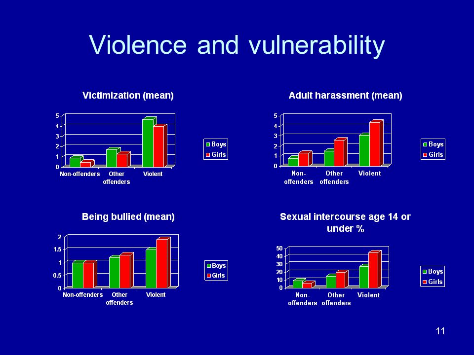 11 Violence and vulnerability