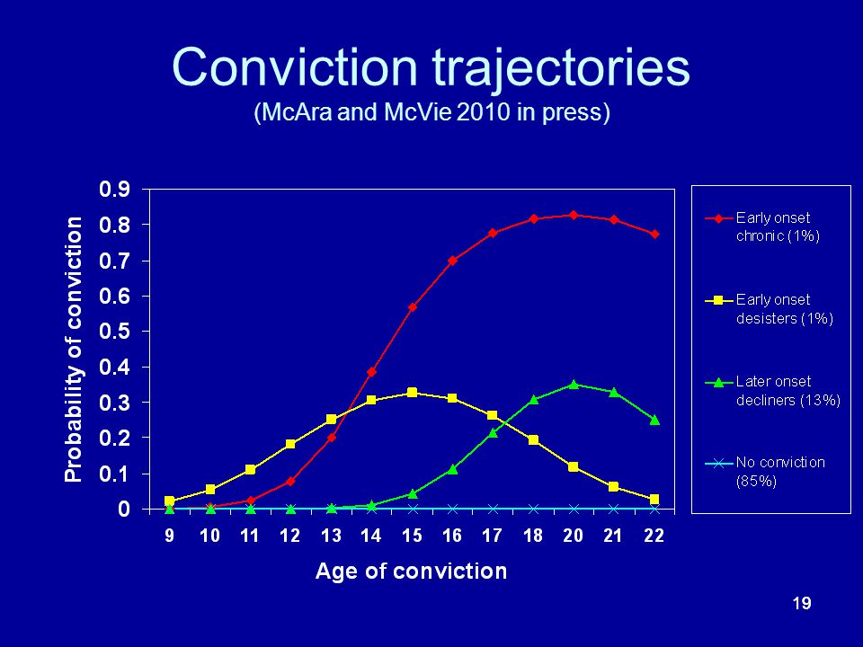 19 Conviction trajectories (McAra and McVie 2010 in press)