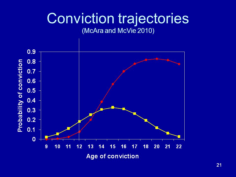 21 Conviction trajectories (McAra and McVie 2010)