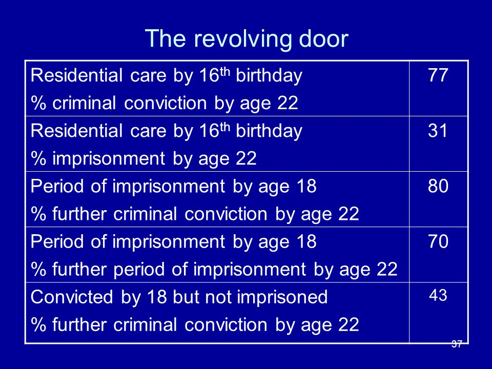 37 The revolving door Residential care by 16 th birthday % criminal conviction by age 22 77 Residential care by 16 th birthday % imprisonment by age 22 31 Period of imprisonment by age 18 % further criminal conviction by age 22 80 Period of imprisonment by age 18 % further period of imprisonment by age 22 70 Convicted by 18 but not imprisoned % further criminal conviction by age 22 43