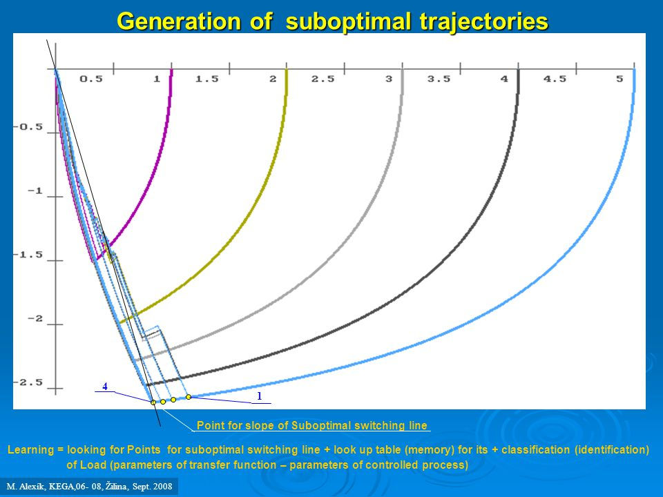 Generation of suboptimal trajectories 1 4 Point for slope of Suboptimal switching line Learning = looking for Points for suboptimal switching line + l