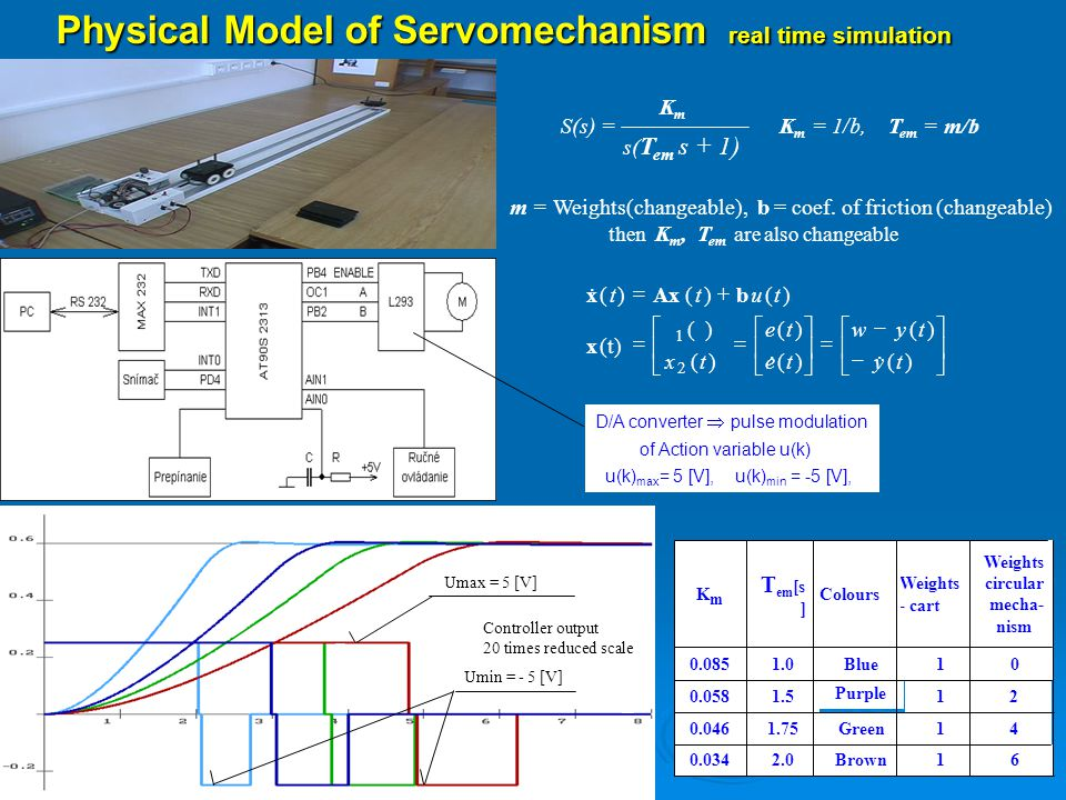 Physical Model of Servomechanism real time simulation 61Brown2.00.034 41Green1.750.046 21 Purple 1.50.058 01Blue1.00.085 Weights circular mecha- nism