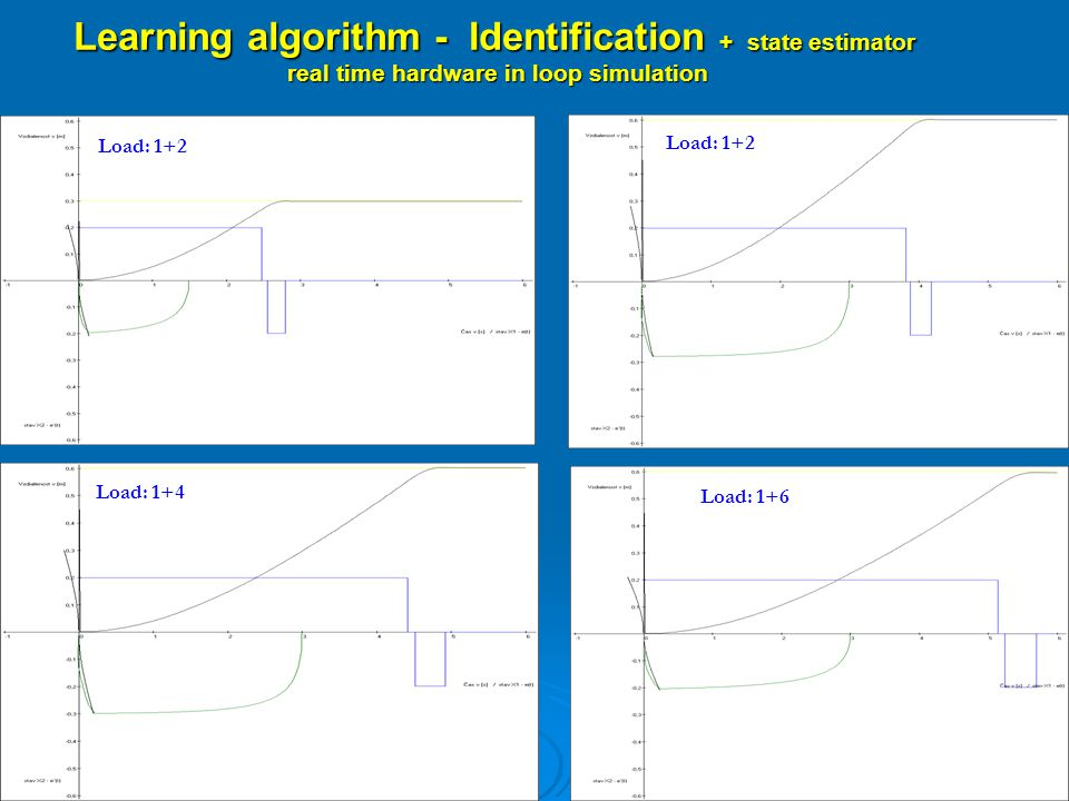 Learning algorithm - Identification + state estimator real time hardware in loop simulation real time hardware in loop simulation Load: 1+2 Load: 1+4