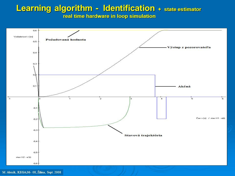 Learning algorithm - Identification + state estimator real time hardware in loop simulation real time hardware in loop simulation M. Alexík, KEGA,06-