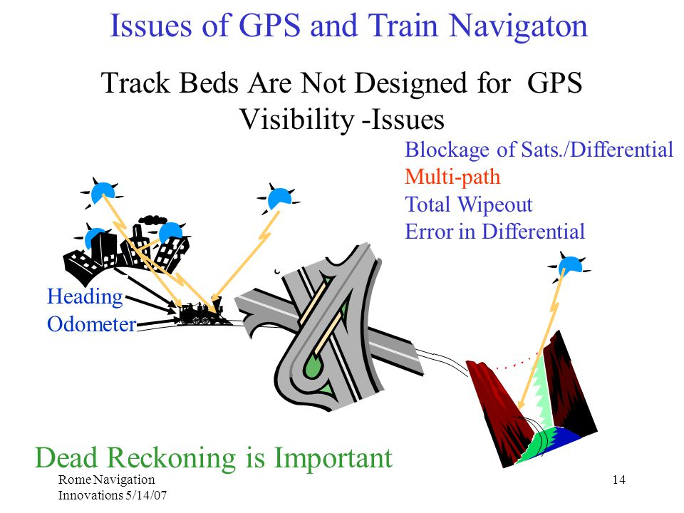 Rome Navigation Innovations 5/14/07 14 Track Beds Are Not Designed for GPS Visibility -Issues Heading Odometer Blockage of Sats./Differential Multi-path Total Wipeout Error in Differential Dead Reckoning is Important Issues of GPS and Train Navigaton