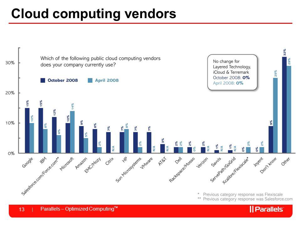 Parallels – Optimized Computing TM 13 Cloud computing vendors
