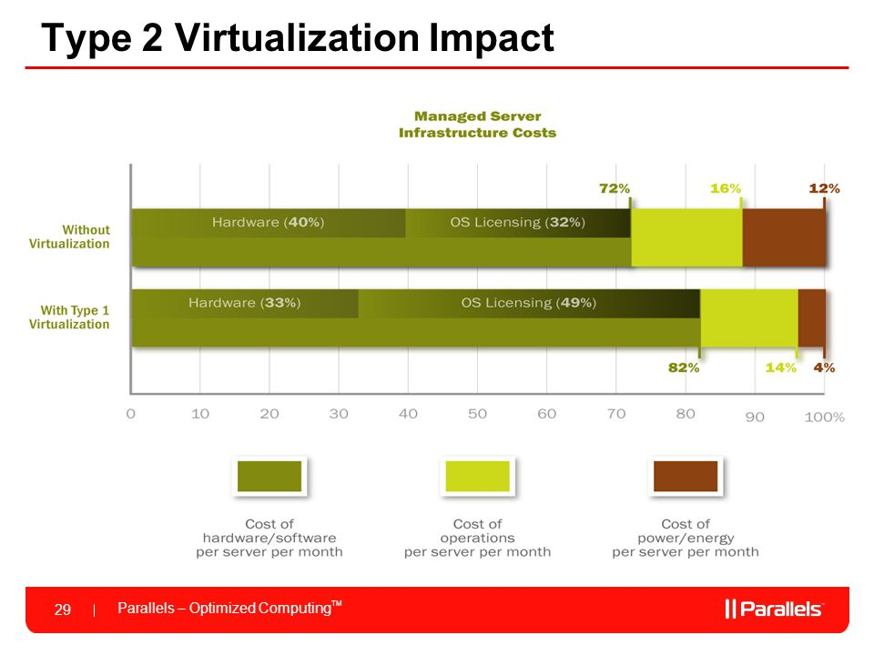Parallels – Optimized Computing TM 29 Type 2 Virtualization Impact