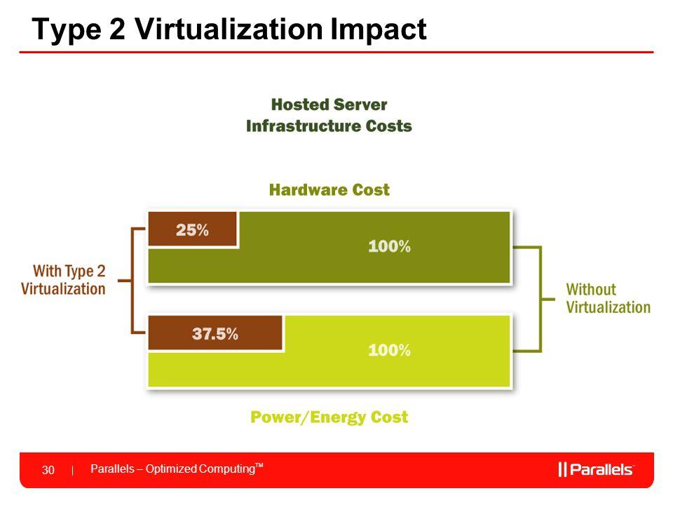Parallels – Optimized Computing TM 30 Type 2 Virtualization Impact