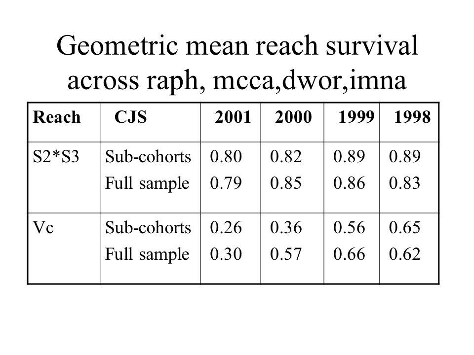 Geometric mean reach survival across raph, mcca,dwor,imna Reach CJS 2001 2000 1999 1998 S2*S3Sub-cohorts Full sample 0.80 0.79 0.82 0.85 0.89 0.86 0.8