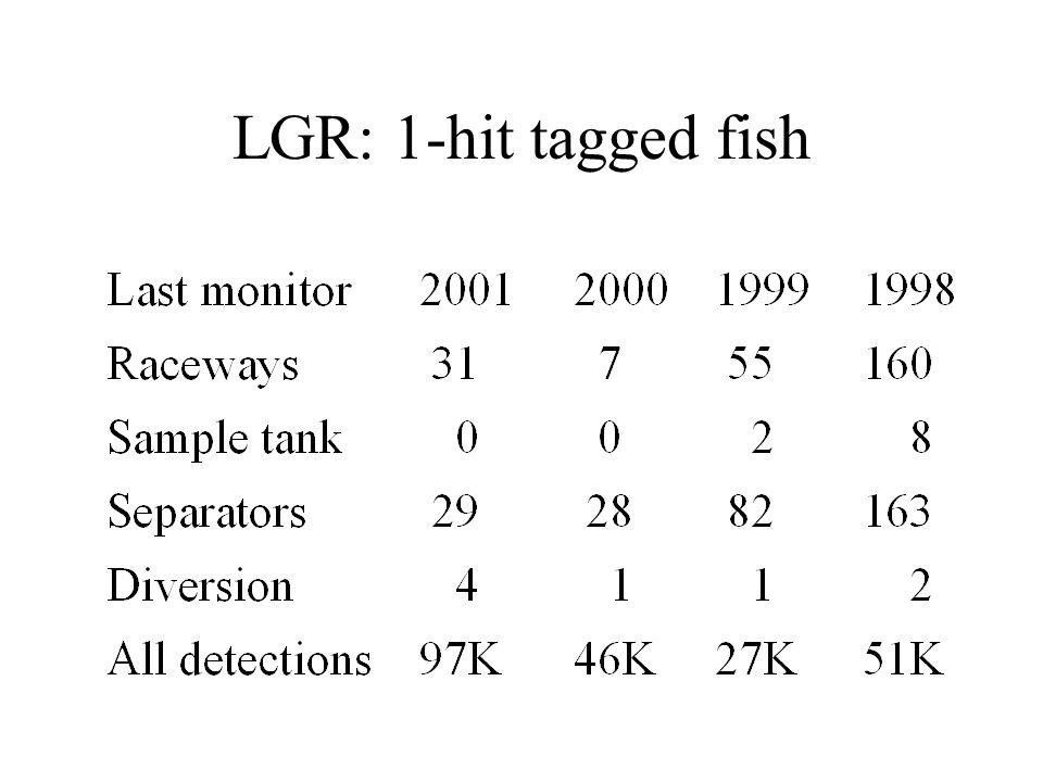 LGR: 1-hit tagged fish