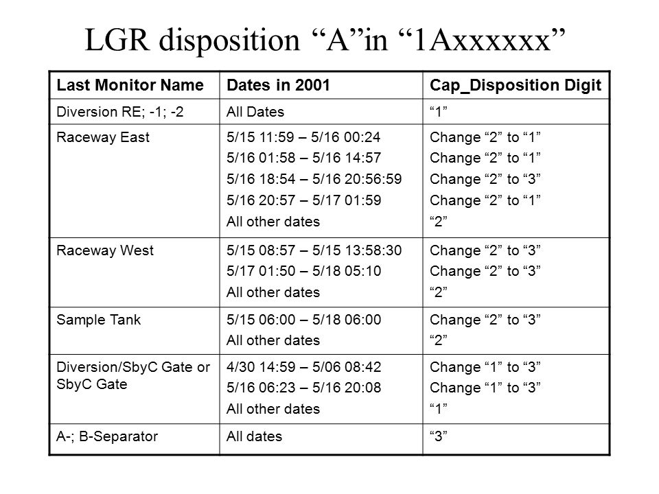 LGR disposition A in 1Axxxxxx Last Monitor NameDates in 2001Cap_Disposition Digit Diversion RE; -1; -2All Dates 1 Raceway East5/15 11:59 – 5/16 00:24 5/16 01:58 – 5/16 14:57 5/16 18:54 – 5/16 20:56:59 5/16 20:57 – 5/17 01:59 All other dates Change 2 to 1 Change 2 to 3 Change 2 to 1 2 Raceway West5/15 08:57 – 5/15 13:58:30 5/17 01:50 – 5/18 05:10 All other dates Change 2 to 3 2 Sample Tank5/15 06:00 – 5/18 06:00 All other dates Change 2 to 3 2 Diversion/SbyC Gate or SbyC Gate 4/30 14:59 – 5/06 08:42 5/16 06:23 – 5/16 20:08 All other dates Change 1 to 3 1 A-; B-SeparatorAll dates 3