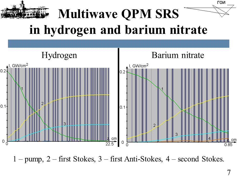 7 Multiwave QPM SRS in hydrogen and barium nitrate HydrogenBarium nitrate 1 – pump, 2 – first Stokes, 3 – first Anti-Stokes, 4 – second Stokes.