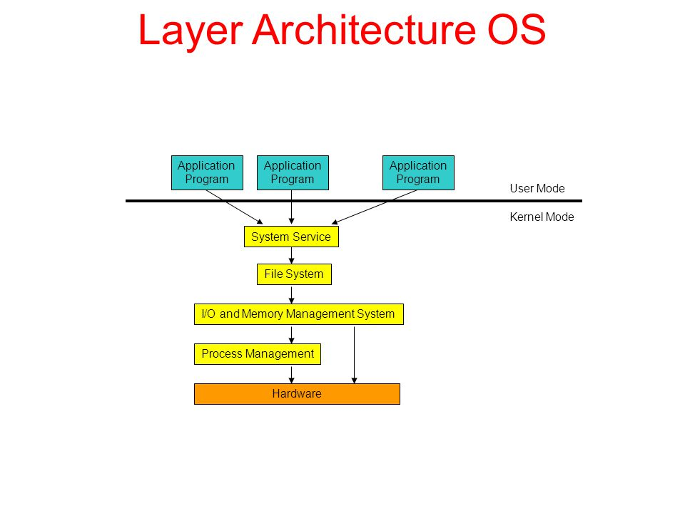 Layer Architecture OS Application Program Application Program Application Program System Service File System I/O and Memory Management System Process Management Hardware User Mode Kernel Mode