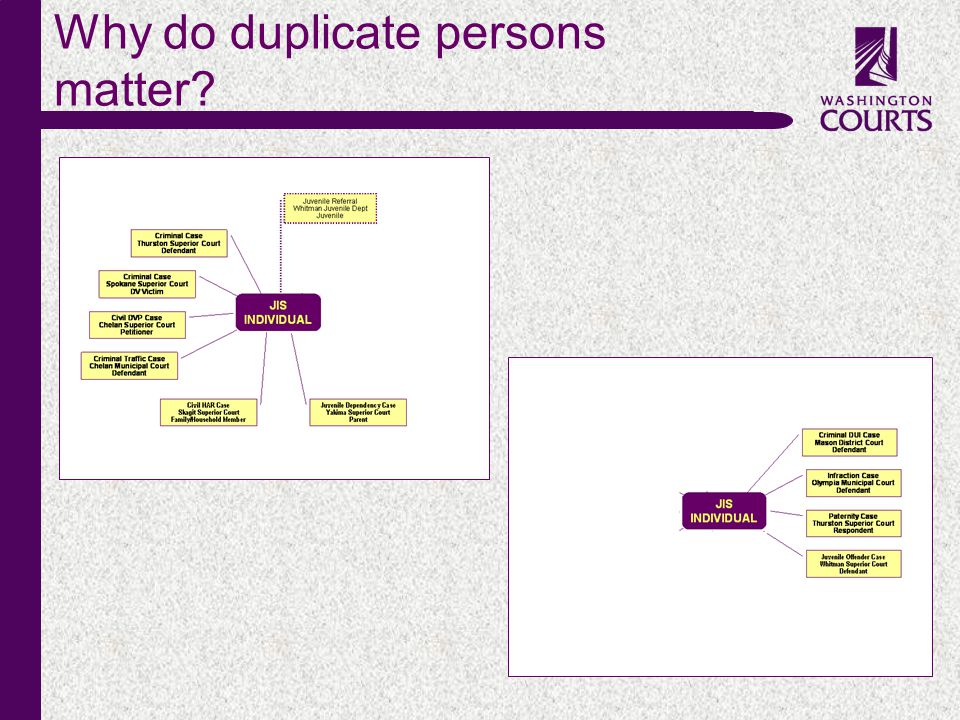 c Why do duplicate persons matter