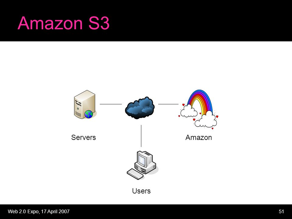Web 2.0 Expo, 17 April 200751 Amazon S3 ServersAmazon Users