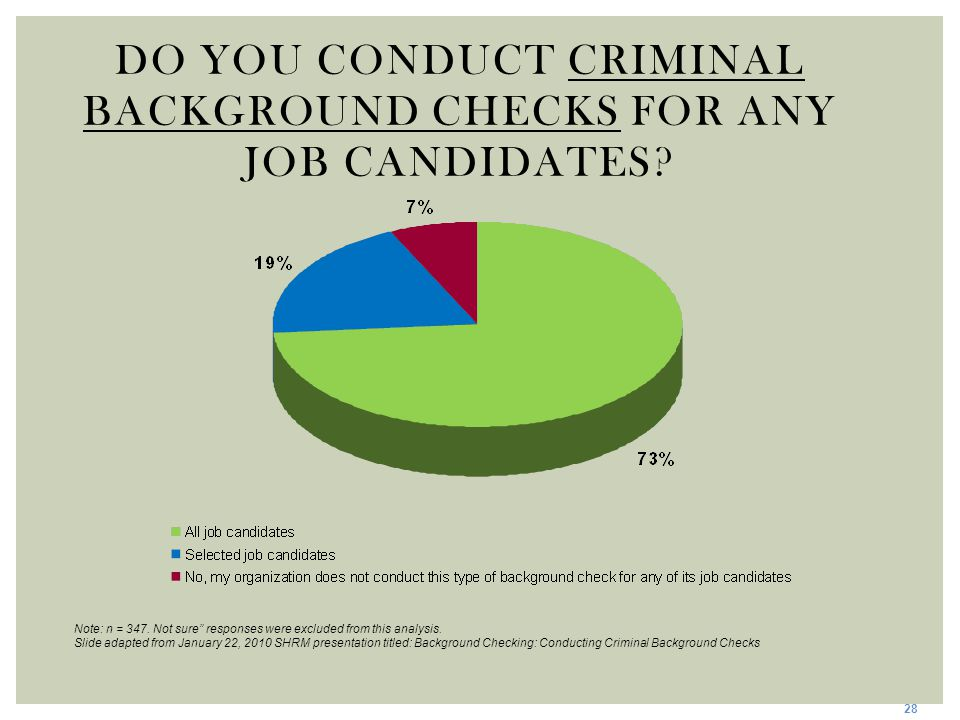 "DO YOU CONDUCT CRIMINAL BACKGROUND CHECKS FOR ANY JOB CANDIDATES? 28 Note: n = 347. Not sure"" responses were excluded from this analysis. Slide adapte"