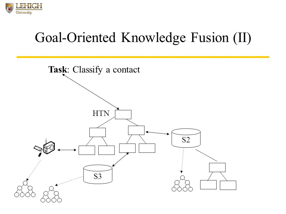 Goal-Oriented Knowledge Fusion (II) Task: Classify a contact S2 HTN S3