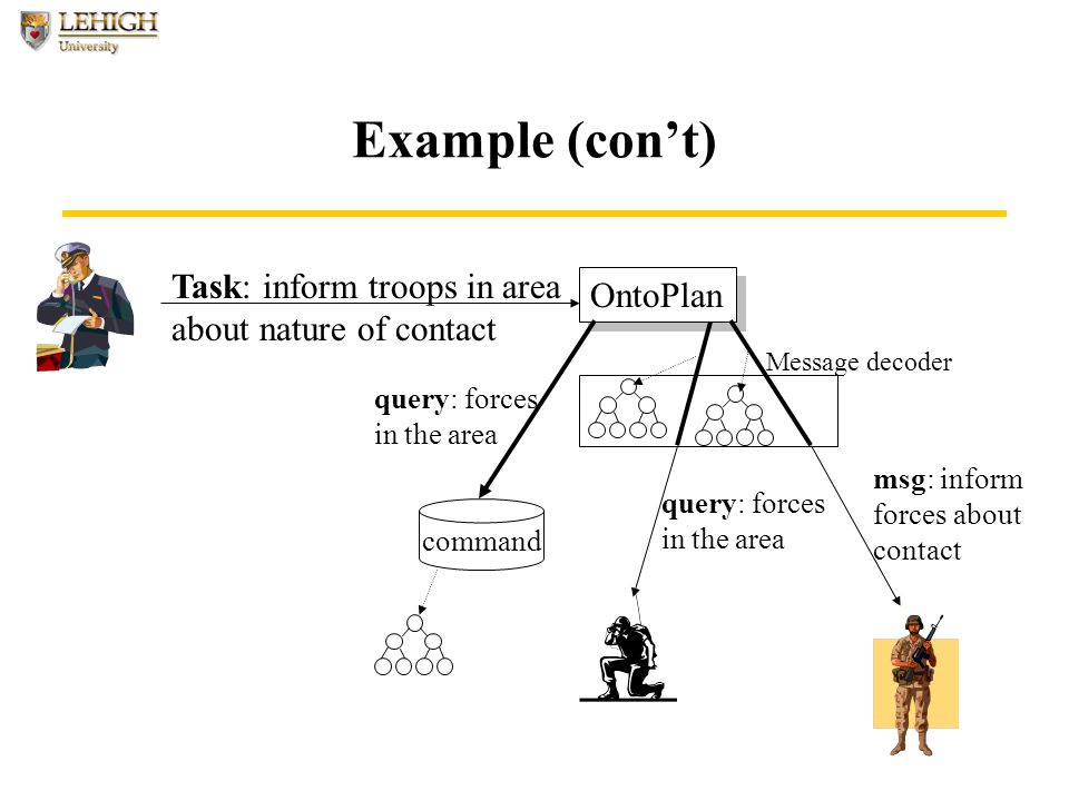 Example (con't) OntoPlan command query: forces in the area Message decoder Task: inform troops in area about nature of contact query: forces in the area msg: inform forces about contact