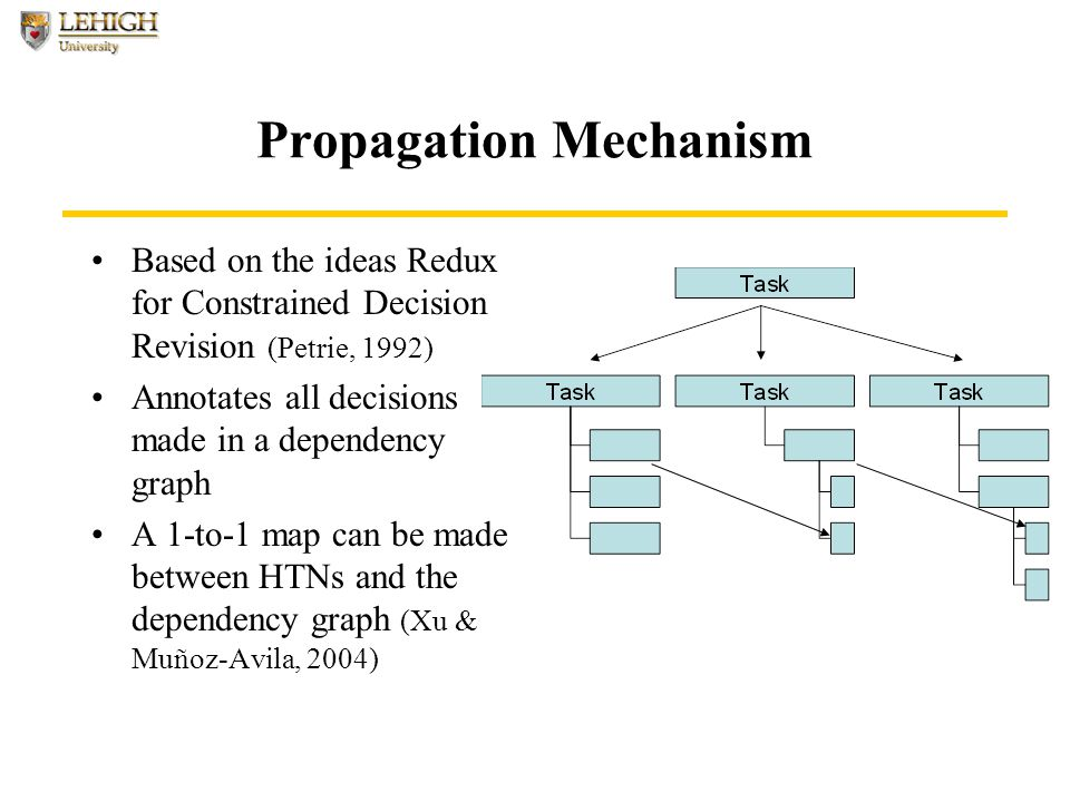 Propagation Mechanism Based on the ideas Redux for Constrained Decision Revision (Petrie, 1992) Annotates all decisions made in a dependency graph A 1-to-1 map can be made between HTNs and the dependency graph (Xu & Muñoz-Avila, 2004)