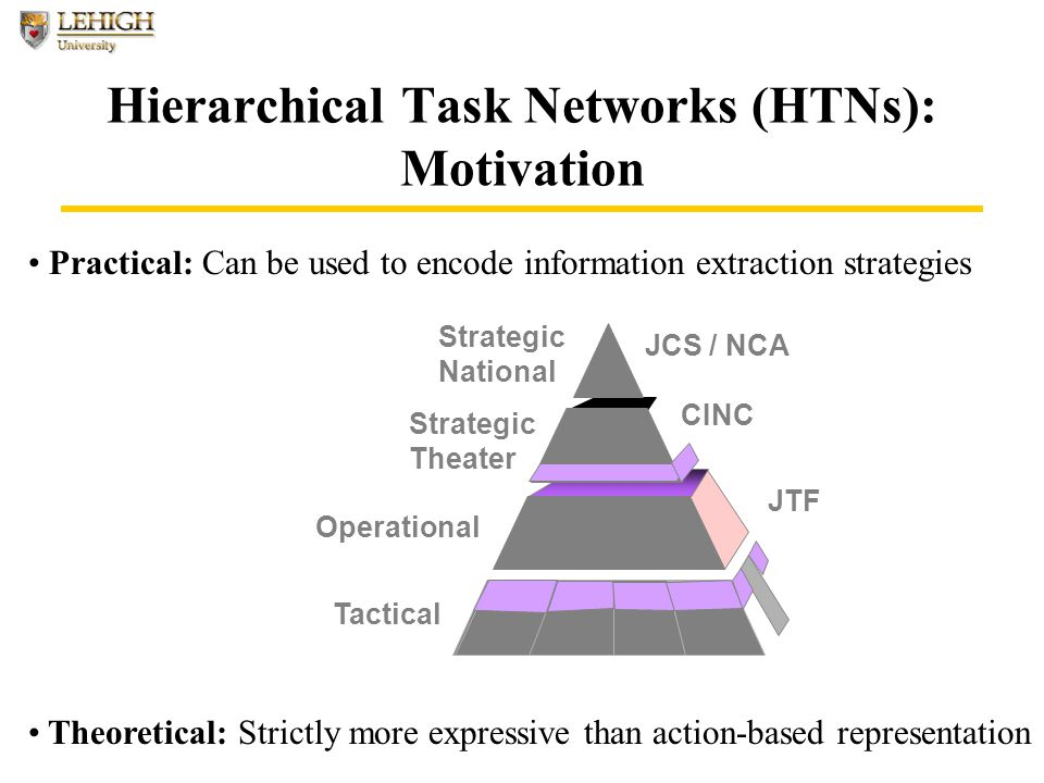 Hierarchical Task Networks (HTNs): Motivation Tactical Strategic Theater CINC JCS / NCA Strategic National JTF Operational Practical: Can be used to encode information extraction strategies Theoretical: Strictly more expressive than action-based representation