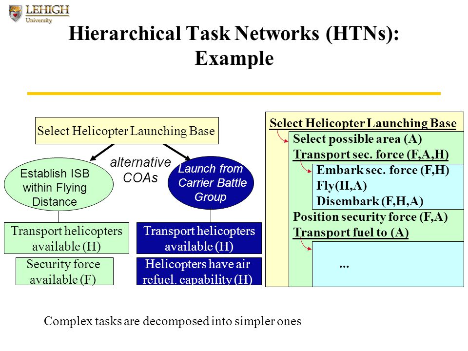 Hierarchical Task Networks (HTNs): Example Complex tasks are decomposed into simpler ones Launch from Carrier Battle Group Security force available (F) Transport helicopters available (H) Establish ISB within Flying Distance alternative COAs Select Helicopter Launching Base Select possible area (A) Transport sec.
