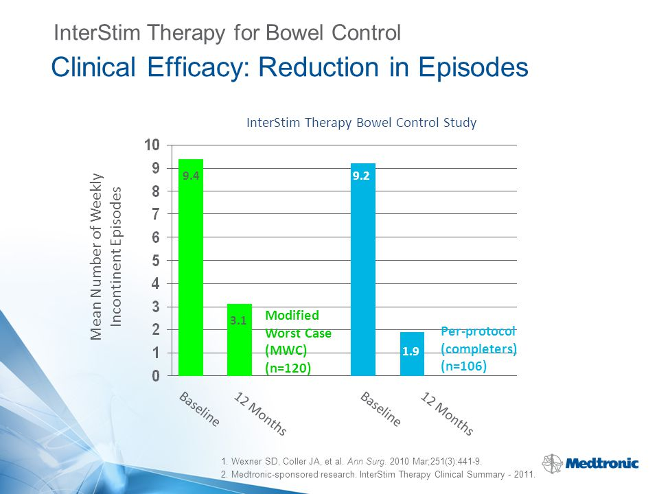 InterStim Therapy Bowel Control Study 1. Wexner SD, Coller JA, et al. Ann Surg. 2010 Mar;251(3):441-9. 2. Medtronic-sponsored research. InterStim Ther