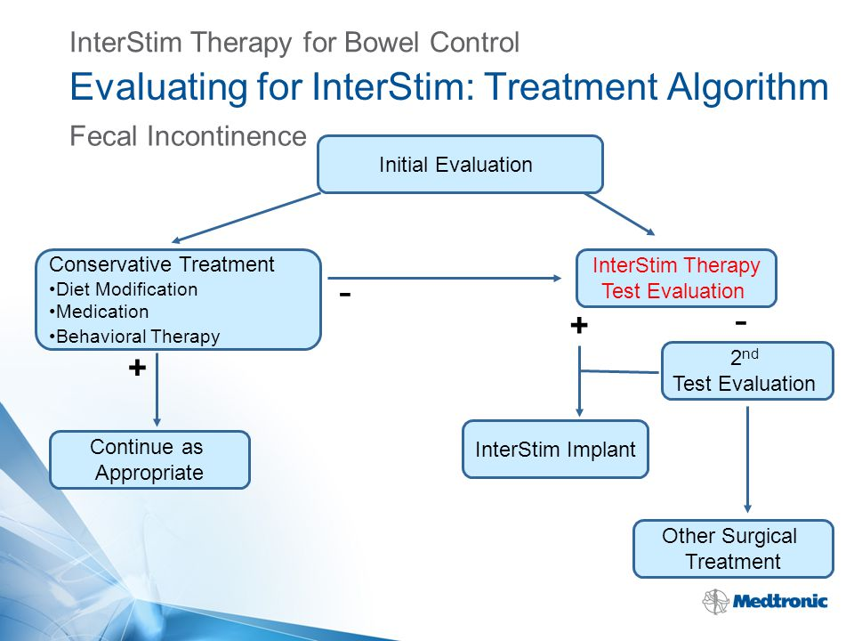 Evaluating for InterStim: Treatment Algorithm Fecal Incontinence Initial Evaluation InterStim Implant Conservative Treatment Diet Modification Medicat